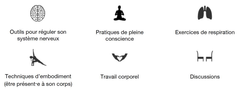 Icônes décrivant le contenu possible des séances personnalisées.